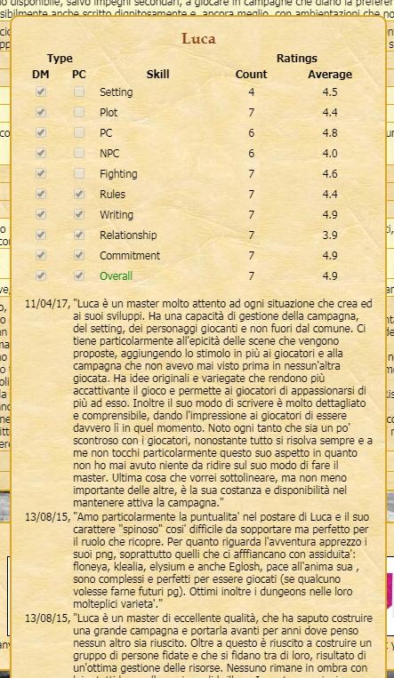 Review Luca