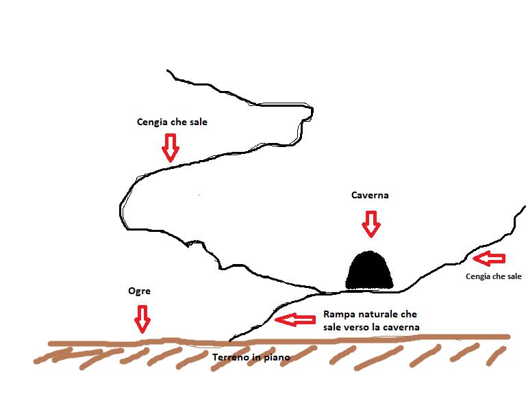 Situazione negli altopiani